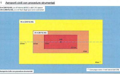 Droinwork Informa | ENAC ha pubblicato una nuova circolare | ATM-09